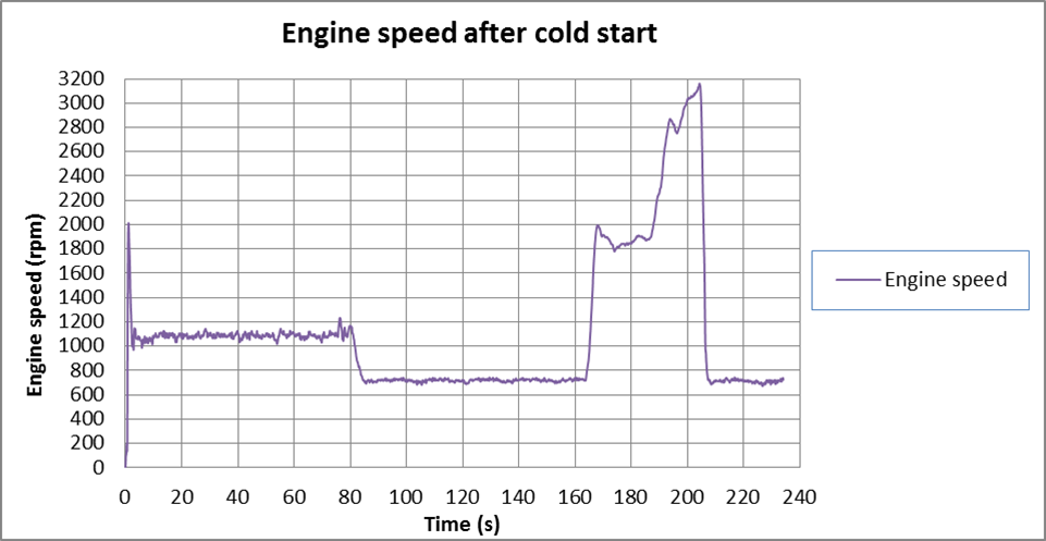 Engine speed after cold start.png